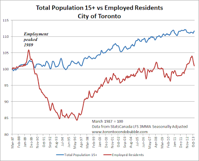 toronto employed residents versus population growth index 2014
