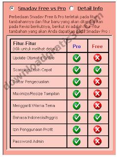 Kolom tabel perbedaan kelebihan dari Smadav Pro dan Smadav yang Free