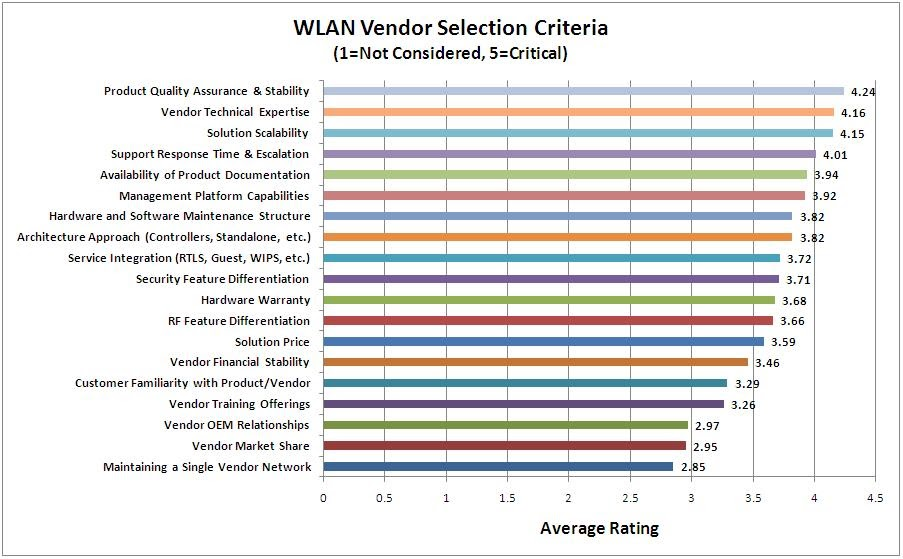 Software selection criteria template images template for Software vendor selection criteria template