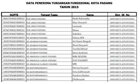 SK Tunjangan 2013 Kota Padang