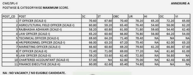 maximum marks scored by candidates in the examination.