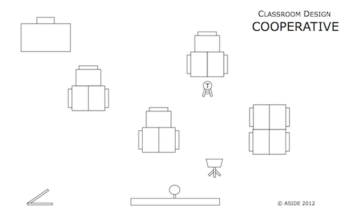 Classroom Design Cooperative Clusters ~ Innovation design in education aside classroom