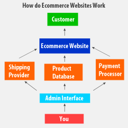 How do Ecommerce Websites Work