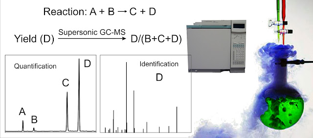 Advanced GC-MS Blog Journal: Organic Chemical Reaction Yields ...