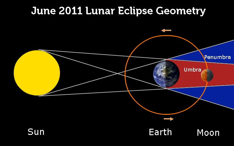 Lunar And Solar Eclipse Diagram For Kids The above diagram shows the