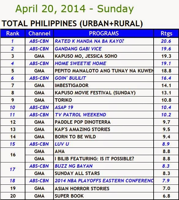 April 20, 2014 Kantar Media Nationwide Ratings