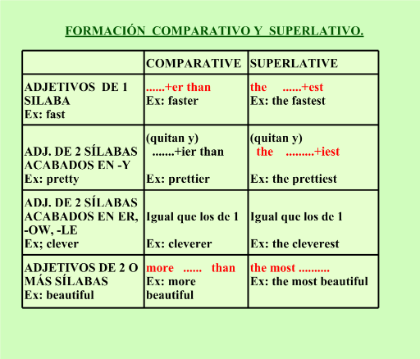 list of irregular adjectives comparative and superlative pdf