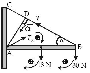 diagram gaya yang bekerja pada batang