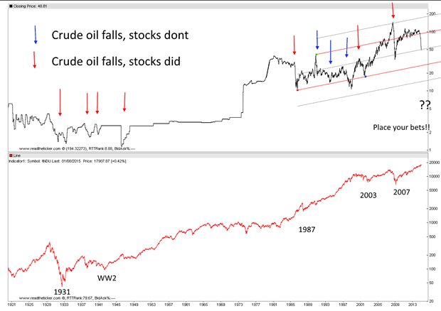 Do Stocks Always Fall After Crude Crashes?