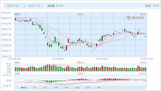 中国株コバンザメ投資 香港ハンセン指数20151110