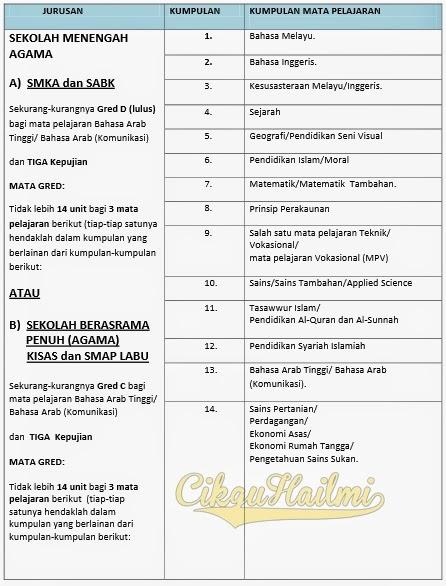 Syarat Kelayakan Masuk Tingkatan 6 Tahun 2014/2015 aliran SMK Agama