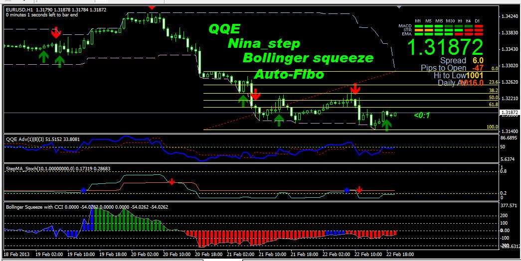 Indikator untuk trading forex