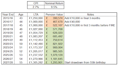 Sensitivity Analysis of Pension Value vs Lifetime Allowance (LTA)