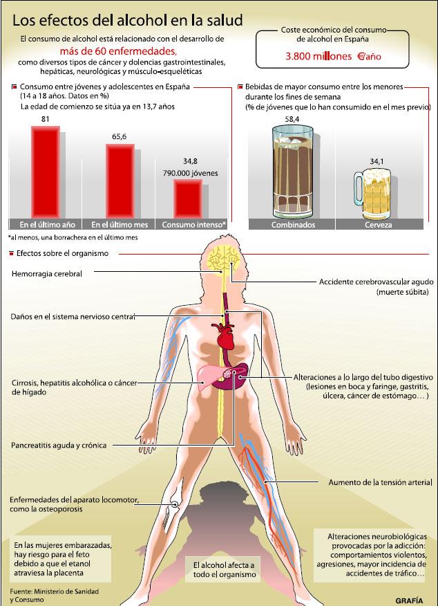 El alcoholismo el tratamiento el potasio