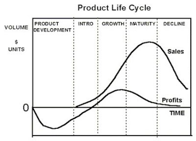 Product life cycle research