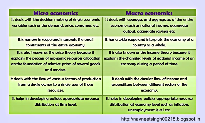 itc micro and macro analysis The analysis of the macro marketing environment environmental scanning is one of the essential the meso-level is settled between the macro- and the micro.