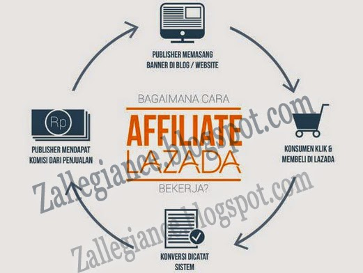 Cara Daftar Program Affiliate Lazada