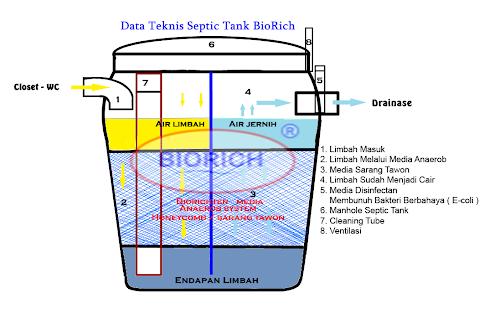Data Teknis