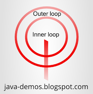 Visual representation of outer loop breaking from inner loop