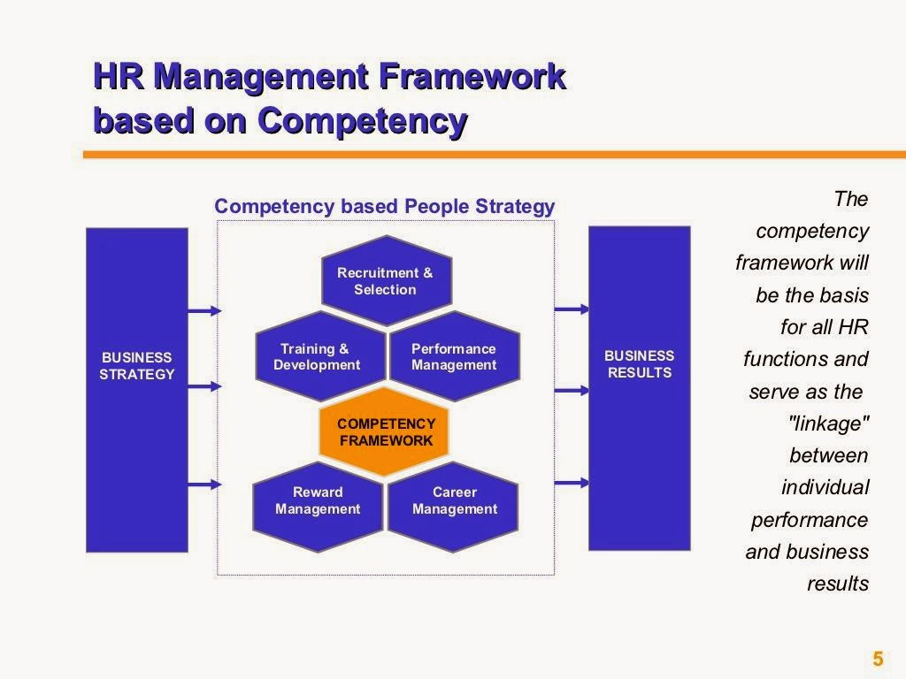 Competency Based HRM PPT Slide 1