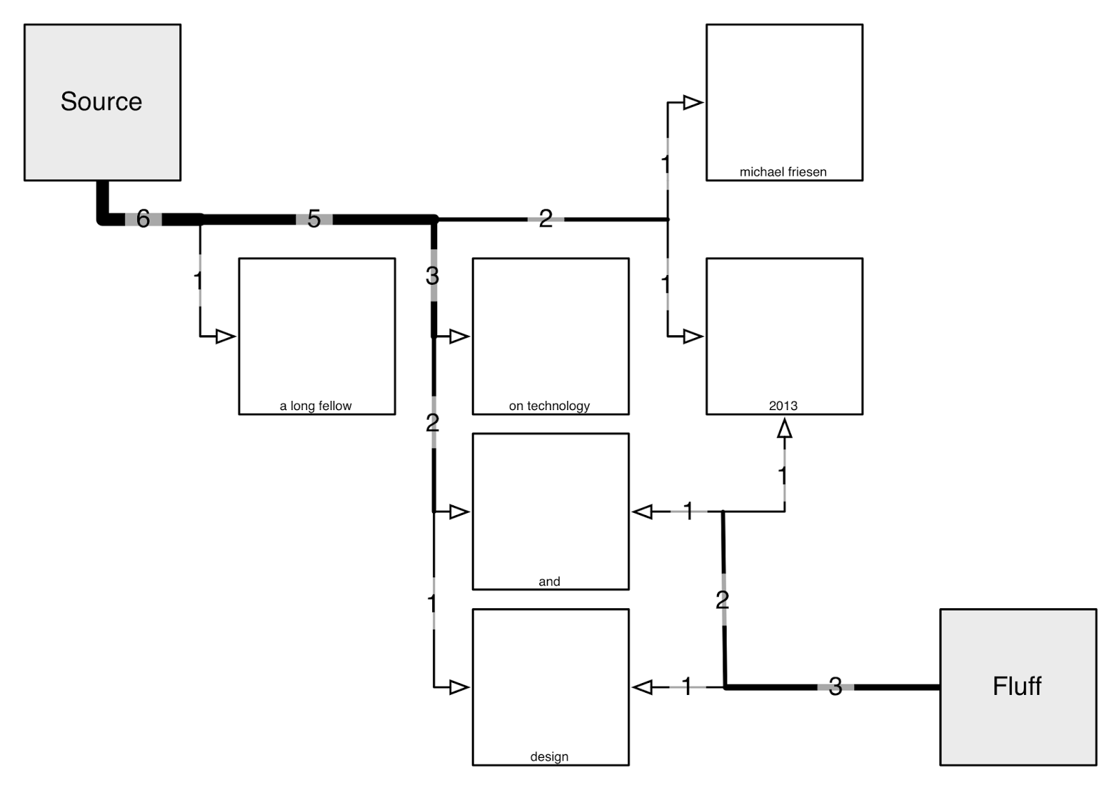 Pmp Process Flow Diagram A Long Fellow On Tech And Design Idctheremin Schematic Note My Editor Notes That It Might Be Inherently Useful To Have The Number Of Connections Numbers Automatically Present So Viewer Can See How