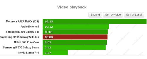 Fino a 10 ore di riproduzione video sullo smartphone Galaxy S 2 Plus grazie al nuovo chipset