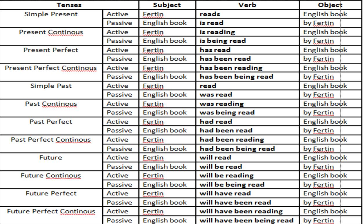 таблица active voice в английском языке