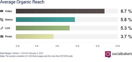 Facebook Videos get more engagement than any other types of content on social media.