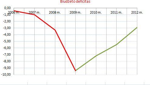 Biudžeto deficitas