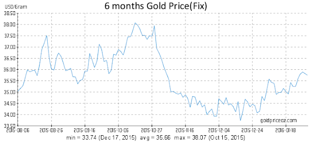 Gold price jumps to 3 month high