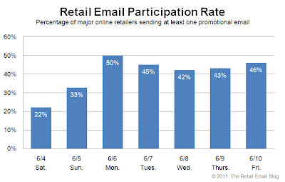 Click to view the June 10, 2011 Retail Email Participation Rate larger
