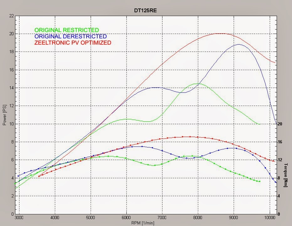 Yamaha DT 125 Tuning Blog - WR 200 - DT 230 Lanza ... on