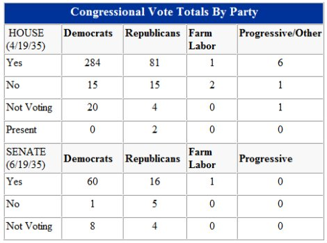 Congressional votes on Social Security