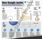 Comment fonctionne Google (infographie)