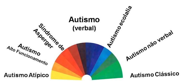 Espectro Autismo