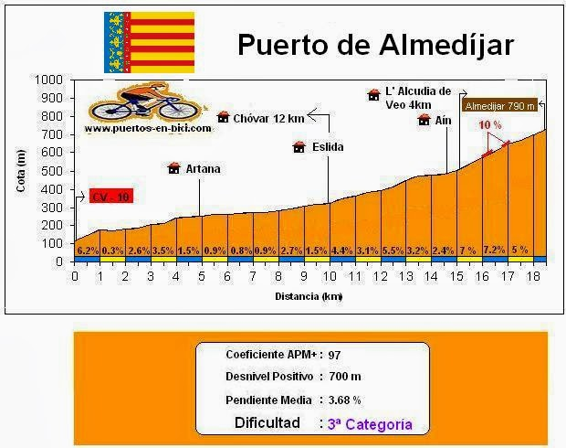 Altimetría Puerto de Almedíjar