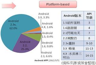 各種版本的Android開放平台介紹