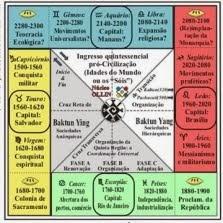 CALENDÁRIOS SOCIAIS
