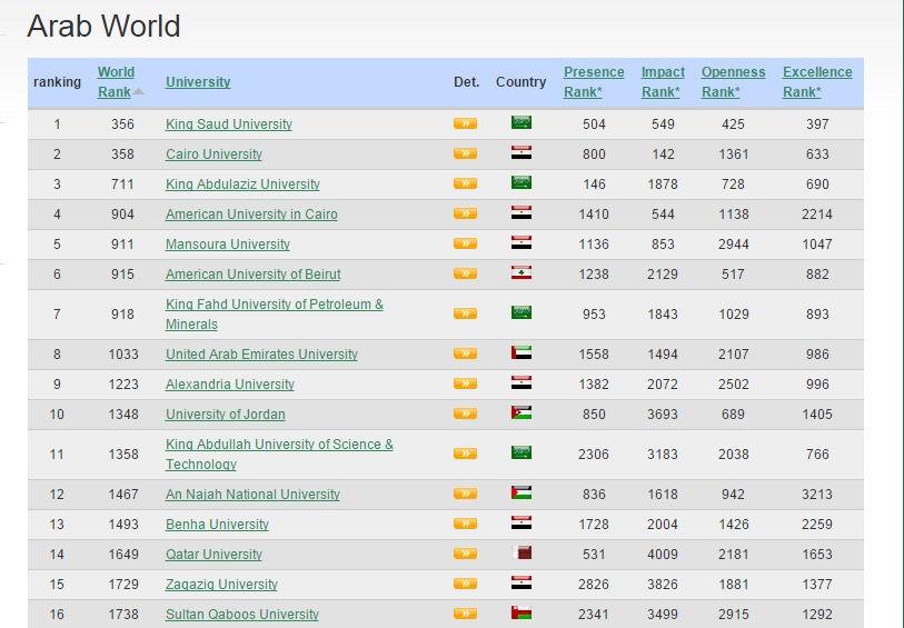 موقع لمعرفة ترتيب أفضل وأقوى الجامعات عالمياً أو قارياً أو عربياً ترتيب الجامعات العربية بتاريخ21-11-2014