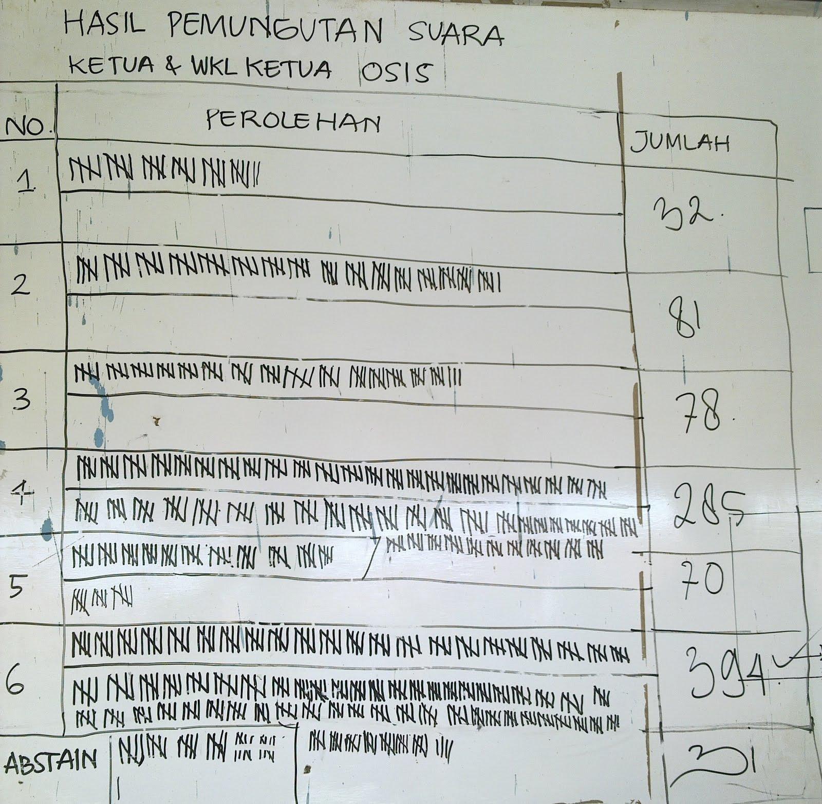 osis smpn 1 tambakdahan hasil pemilihan ketua dan wakil ketua osis