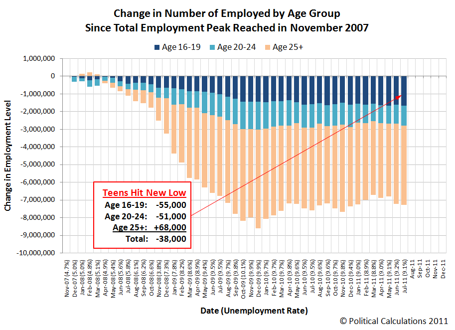 Change in Number of Employed Individuals by Age Group, November 2007 through July 2011