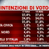 Come votano gli italiani? Il sondaggio elettorale SWG ad Aogrà | Full Politic