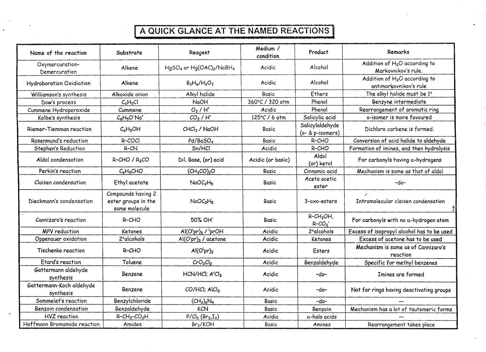 Charts of organic chemistry reactions k v p y iitjee