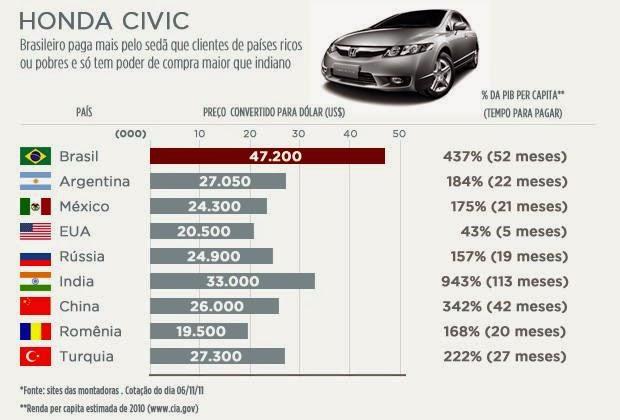 Preços surreais brasileiros