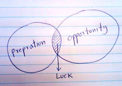 creating your own luck