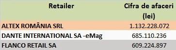 Altex, eMag, Flanco - cifră de afaceri 2012
