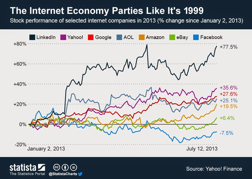 Bust or Big : Stock price of biggest internet companies