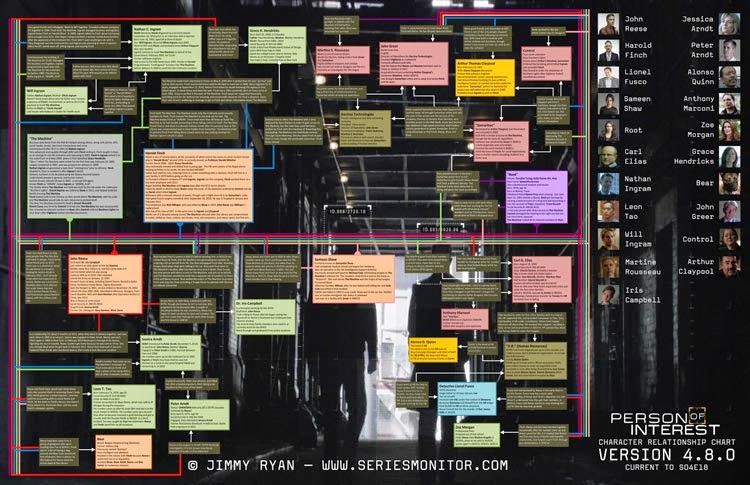 Person of Interest - Updated Character Relationship Chart