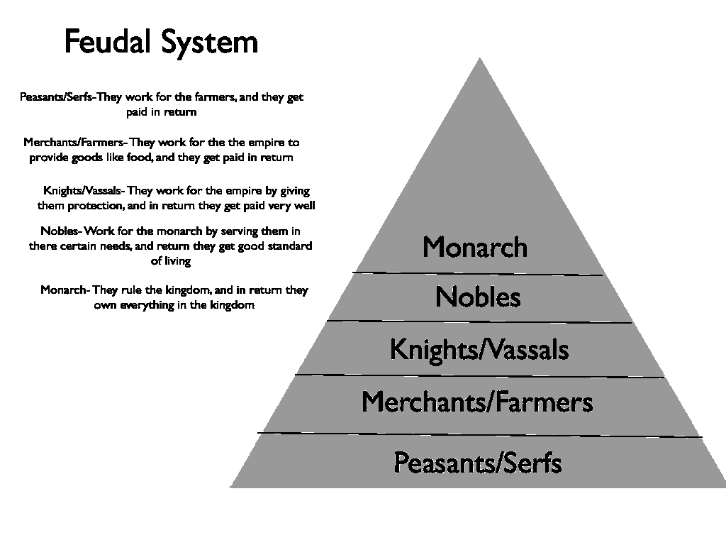 feudal systems Medieval vocabulary feudalism: a political and economic system of europe  from the 9th to about the 15th century based on holding all land in fief or fee and .