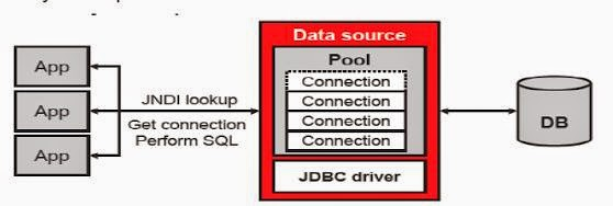 JDBC Tutorial, steps for database connection using JDBC Driver. custom database driven application development, how to connect java applications with database DBMS using JDBC, JDBC Connection cloud database, cloud database hosting using jdbc, jdbc connection diagram, java web development, free java software, free training tutorial, free learn jdbc, database administration